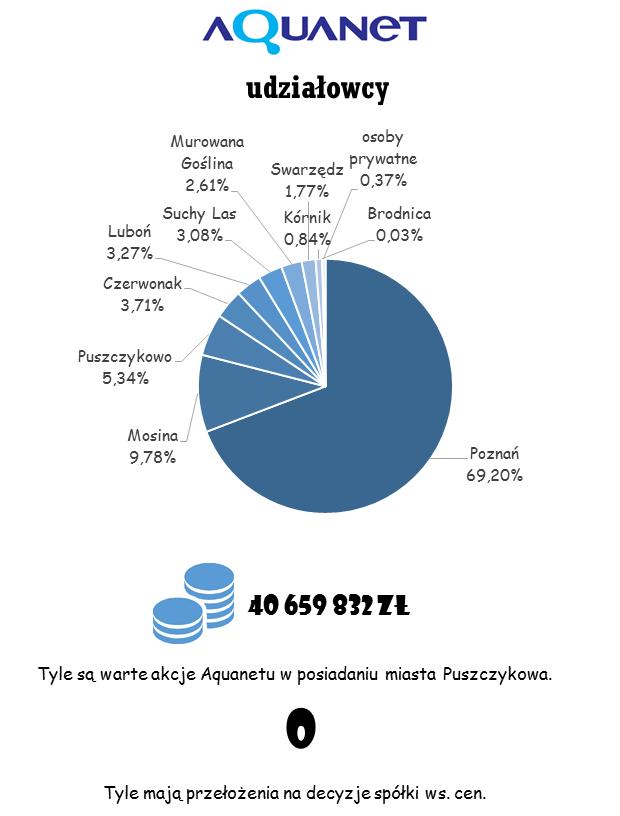 Aquanet akcje