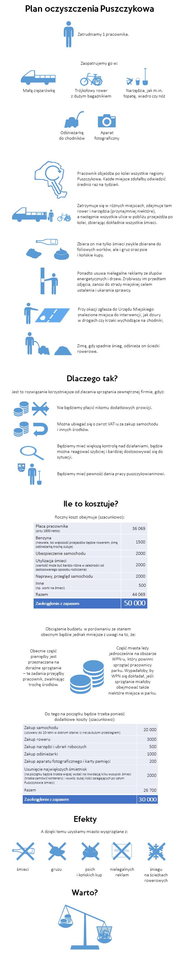 Plan oczyszczenia Puszczykowa