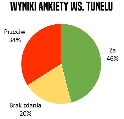 Wyniki ankietu ws tunelu