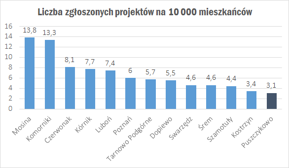 budżet obywatelski liczba projektów na 10000 mieszkańców 2018