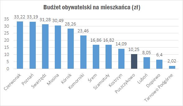 budżet obywatelski na mieszkańca zł 2018