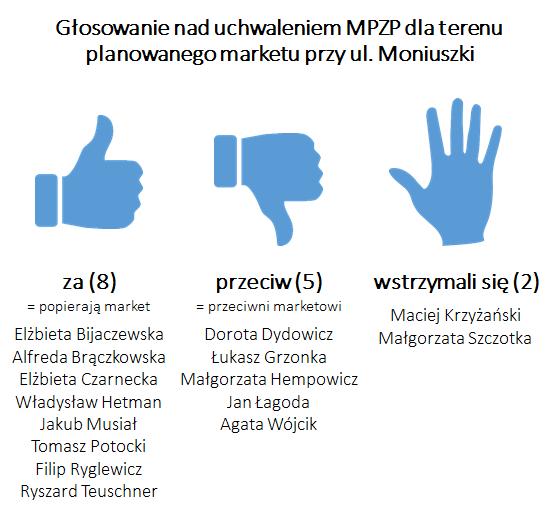głosowanie nad MPZP terenu przy ul. Moniuszki 24.01.2017