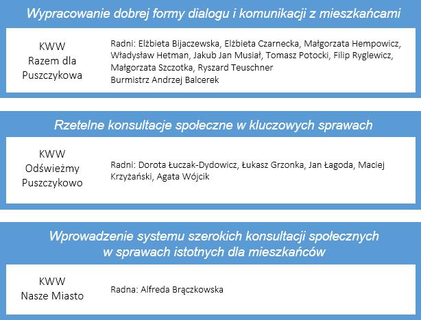 obietnice ws. konsultacji