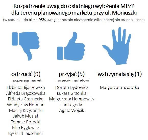 rozpatrzenie uwag (radni) do 4 wyłożenia MPZP Moniuszki
